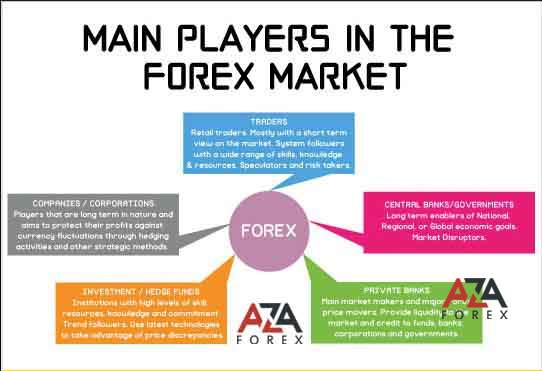 The participants of the Forex market