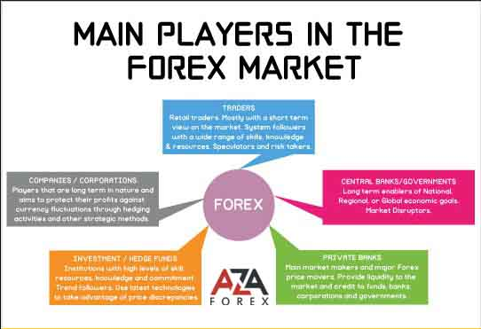 The steps to success in forex trading by AzaForex