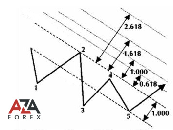 Building a Fibonacci channel, super foreign exchange advice that will lead to success