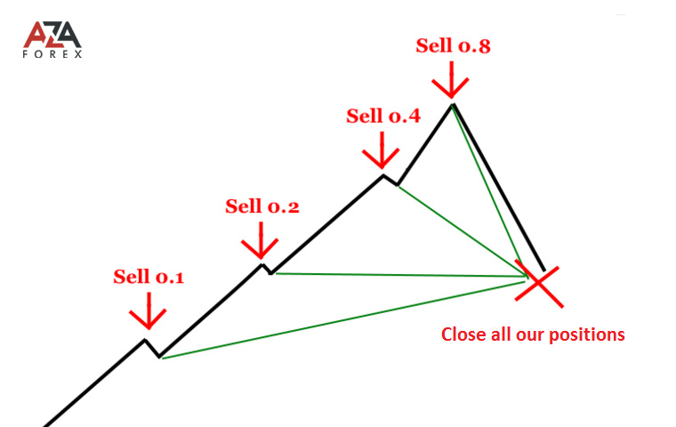 I trading martingale strategies