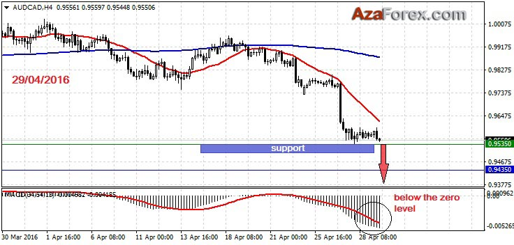 Forex Trading recommendation on AUDCAD 29-04-2016 by AzaForex