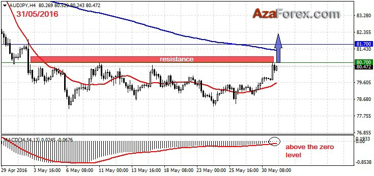 Trading recommendation on AUDJPY 31-05-2016 by AzaForex forex broker