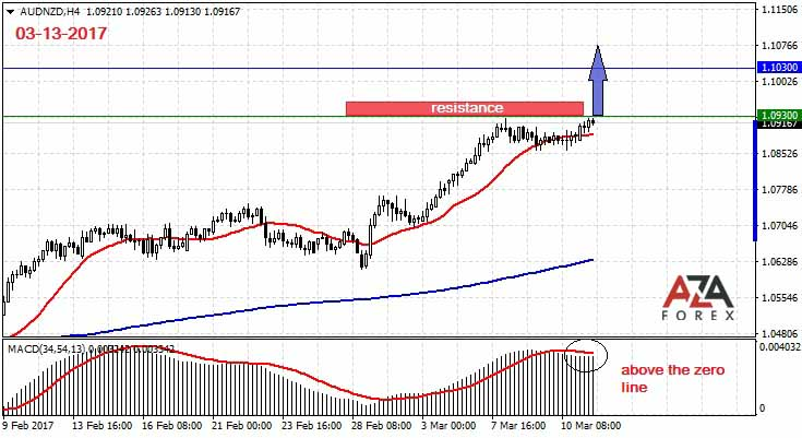 Trading strategy and signals for the currency pair AUDNZD 3-13-2017 by AzaForex forex broker, dollars for dinars some currency trading secrets