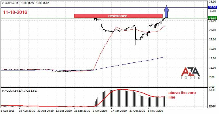 Strategy and trading analysis on shares of the company Alcoa 11-18-2016 by AzaForex forex broker, learning the forex market through these amazing tips