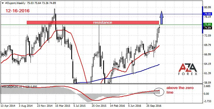 Strategy and trading analysis on shares of the company Dupont 12-16-2016 by AzaForex forex broker, tips for successful trading in the forex market
