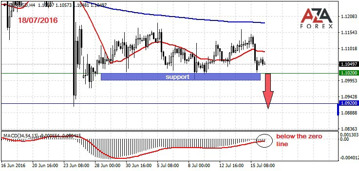 Day trading strategies on currency pair EURUSD 18-07-2016 by AzaForex forex broker, trading on the foreign exchange consider this
