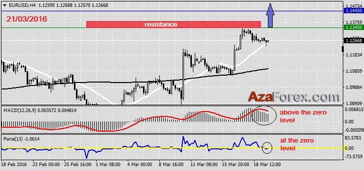Forex Trading recommendation on EURUSD 21.03.2016 by AzaForex