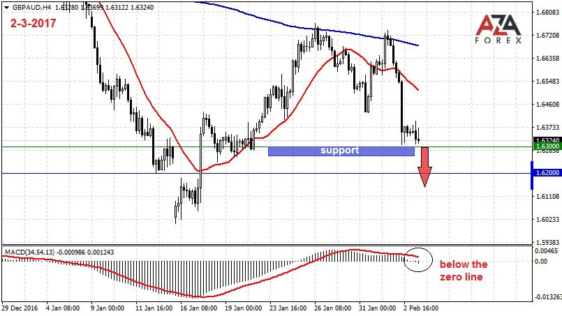 Trading strategy and signals for the currency pair GBPAUD 2-3-2017 by AzaForex forex broker, tips for avoiding an unpleasant run with forex