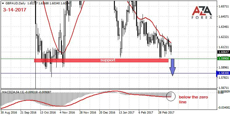 Trading strategy and signals for the currency pair GBPAUD 3-14-2017 by AzaForex forex broker, online trading,brent crude oil price