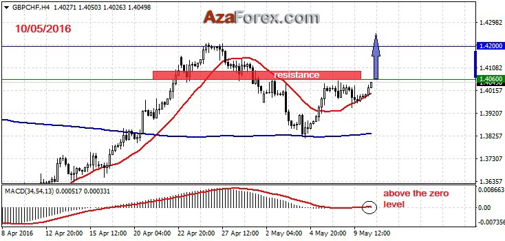Forex Trading recommendation on GBPCHF 10-05-2016 by AzaForex