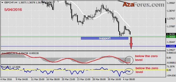 Forex trading recommendations