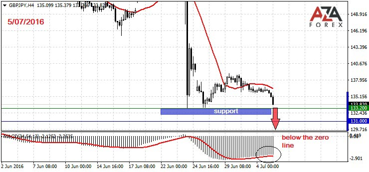 Day trading strategies on GBPJPY 5-07-2016 by AzaForex forex broker, truggling with foreign exchange try using this advice