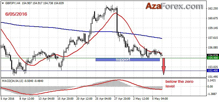 Forex Trading recommendation on GBPJPY 6-05-2016 by AzaForex