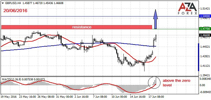 Day trading strategies on the currency pair GBPUSD 24-06-2016 by AzaForex forex broker
