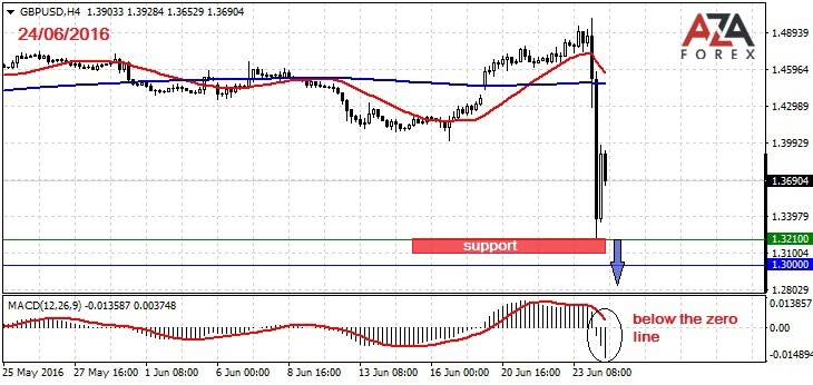Day trading strategies on the currency pair GBPUSD 24-06-2016 by AzaForex forex broker, trading currency, currency trading for dummies