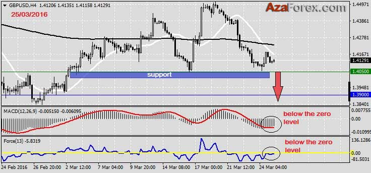 Forex Trading recommendation on GBPUSD 25.03.2016 by AzaForex