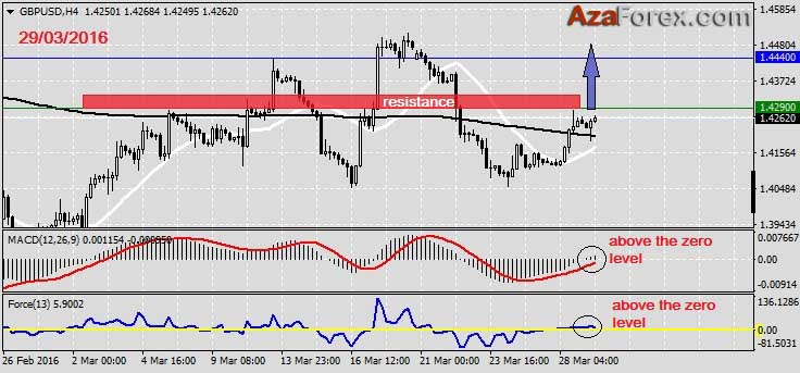 Forex Trading recommendation on GBPUSD 29.03.2016 by AzaForex