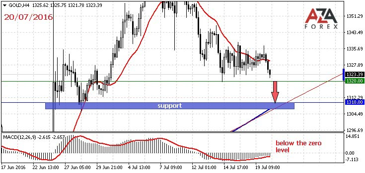 Day trading strategies on GOLD 6-07-2016 by AzaForex forex broker, no losing money