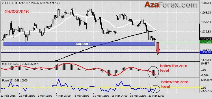 Forex Trading recommendation on GOLD 24.03.2016 by AzaForex