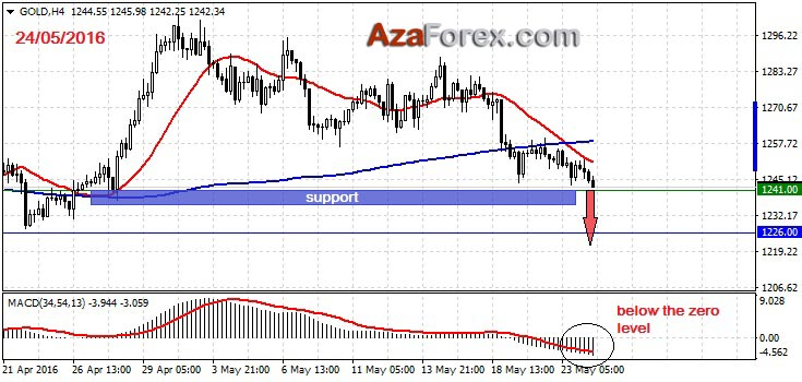 Forex Trading recommendation on GOLD 24-05-2016 by AzaForex forex broker