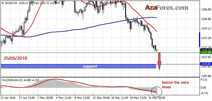 Forex Trading recommendation on GOLD 25-05-2016 by AzaForex forex broker