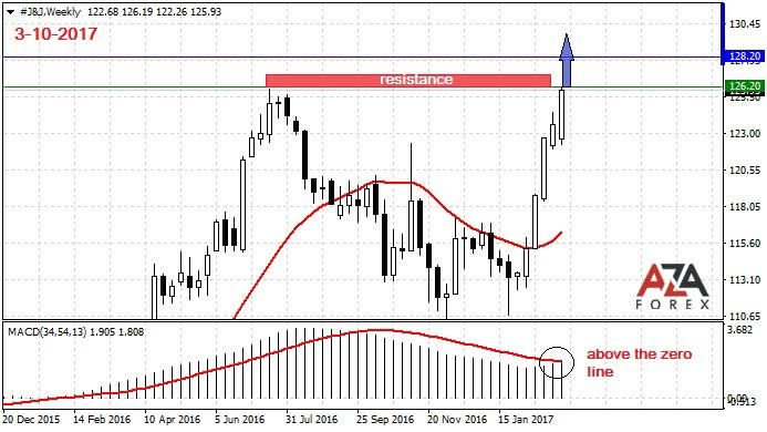 Strategy and trading analysis on shares of the company Johnson & Johnson 3-6-2017 by AzaForex forex broker, tips on foreign exchange trading and reducing small profits