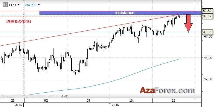 Trading recommendation on CRUDE OIL 26-05-2016 by AzaForex forex broker, oil futures