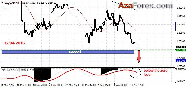 Forex Trading recommendation on USDCAD 12-04-2016 by AzaForex