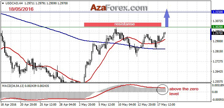 Forex Trading recommendation on USDCAD 18-05-2016 by AzaForex forex broker