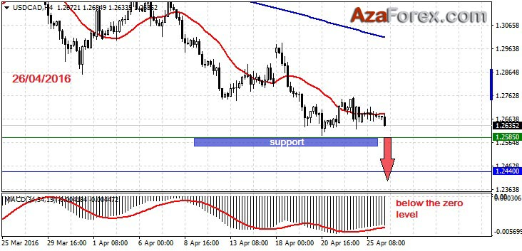 Forex Trading recommendation on USDCAD 26-04-2016 by AzaForex