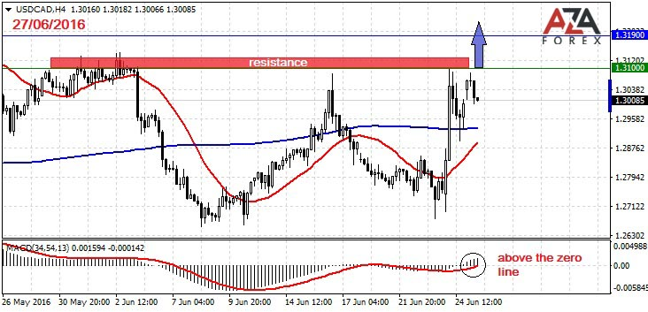 Day trading strategies on USDCAD 27-06-2016 by AzaForex forex broker, things every forex trader needs to know