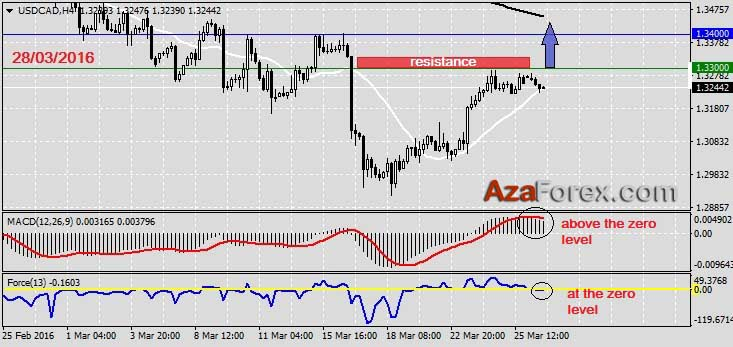 Forex Trading recommendation on USDCAD 28.03.2016 by AzaForex