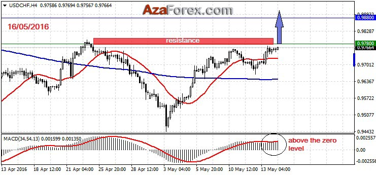 Forex brokers swiss franc