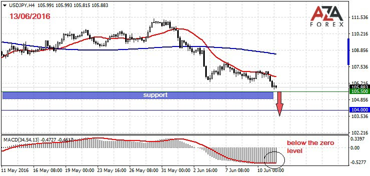 Trading recommendation on USDJPY 13-06-2016 by AzaForex forex broker,brokerage firm, expert advisor, investment account