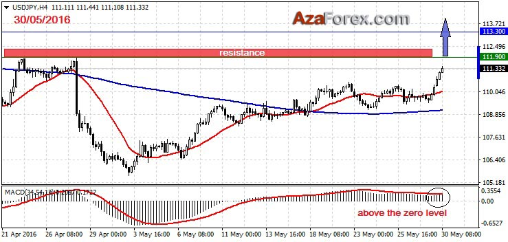 Trading recommendation on USDJPY 30-05-2016 by AzaForex forex broker