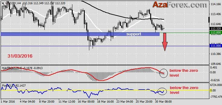 Forex Trading recommendation on USDJPY 31-03-2016 by AzaForex